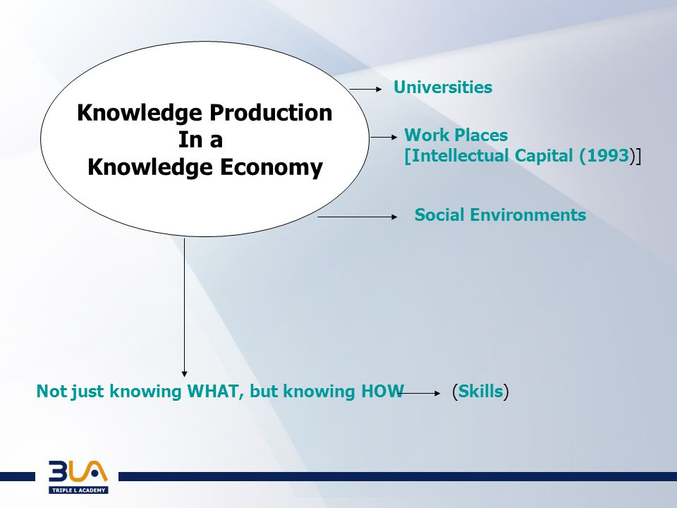 The Need to Codify This Knowledge Enter the NQF Qualifications: In the specific Knowledge Production Arena Unit Standards