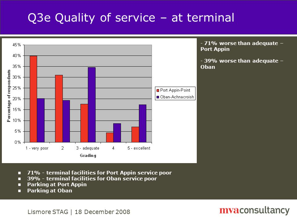 Lismore STAG | 18 December 2008 Q3f Ease of changing for onward travel 80% - public transport availability at Port Appin poor 24% - public transport availability at Oban poor No public transport at Port Appin Good link up with Citylink and rail services - 80% worse than adequate – Port Appin - 24% worse than adequate – Oban
