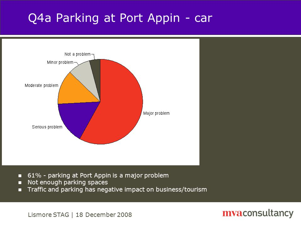 Lismore STAG | 18 December 2008 Q4b Parking at Port Appin – goods and other vehicles 67% - parking of goods vehicles a major problem Block emergency accesses Issues with vehicles turning No provision for turning
