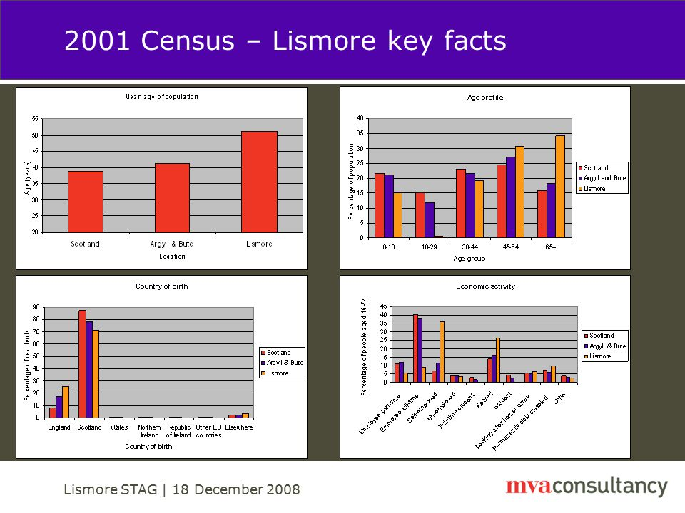 Lismore STAG | 18 December 2008 Transport Planning Objectives (1) Accessibility and Social Inclusion (Safety): To allow islanders to benefit from improved access from mainland-based service providers (ie services which come to households); To provide continuing access to mainland based retail and other services for those islanders without access to a car; To improve islanders' access to routine and emergency health services; To improve the quality (and safety) of crossing facilities – making them accessible in all respects to everyone including the mobility impaired ; and To maintain and develop community and economic links between Lismore and Port Appin / Appin.