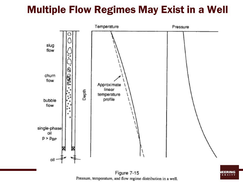 Multiphase Flow Concepts Flow Regimes Velocities:  Superficial  Slip  In-situ Holdup vs.