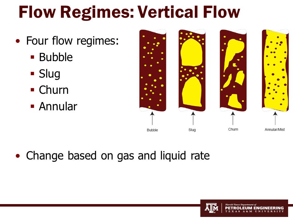 Flow Regime Map: Vertical Flow Govier and Aziz
