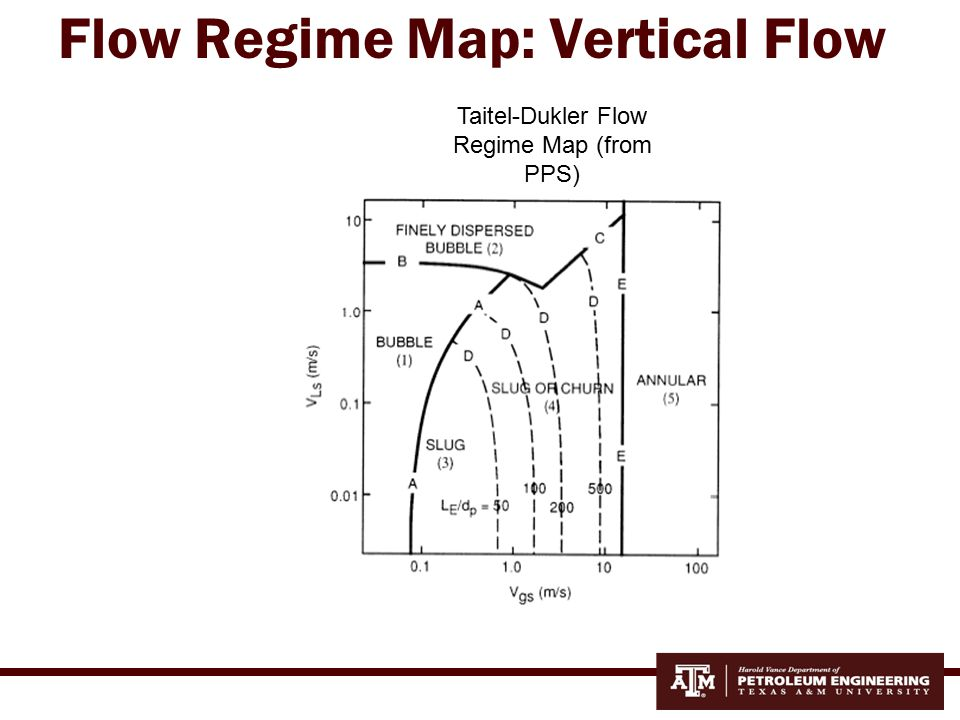 Flow Regimes in Horizontal Pipe Good animation: http://www.bing.com/videos/search?q=vert ical+two+phase+flow+video+clip&mid=0C 1617DA4FC12EBA92610C1617DA4FC12 EBA9261&view=detail&FORM=VIRE7