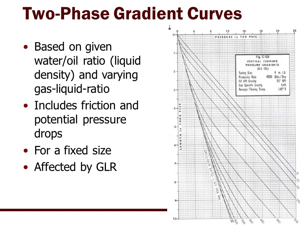 Example of Tubing Curve Use (PPS wh = wellhead bh = bottom hole