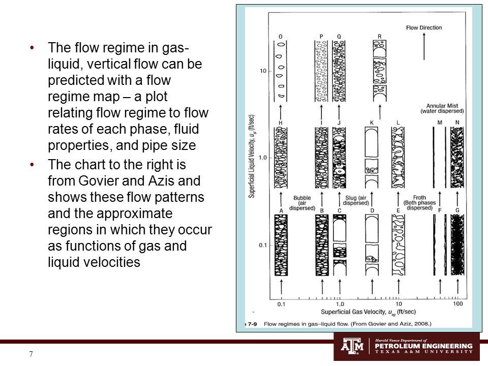 8 Taitel-Dukler Flow Regime Map (from PPS Fig.