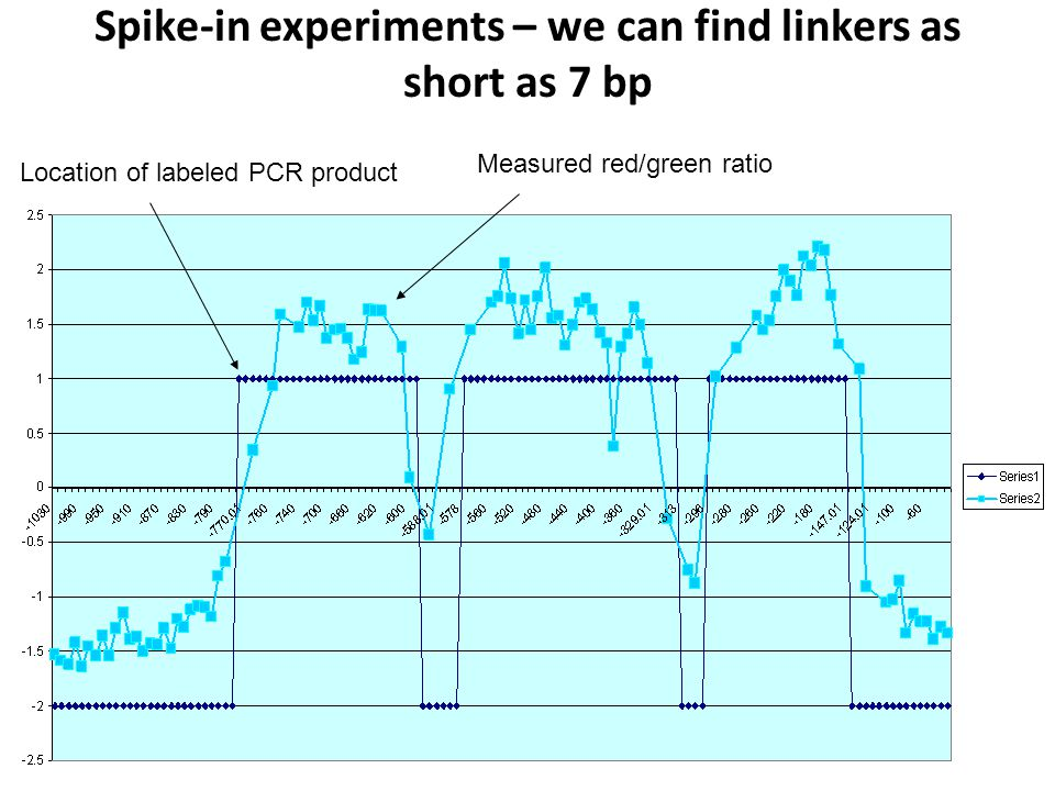 Experimental Determination of Cross-Hybridization Spike in PCR product – (1+1)/1 > (1+n)/n, so X-hybing probes will detect less enrichment experimentally