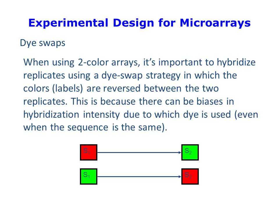 Experimental Design for Microarrays Reference samples one common strategy is to use a reference sample in one channel on each array.