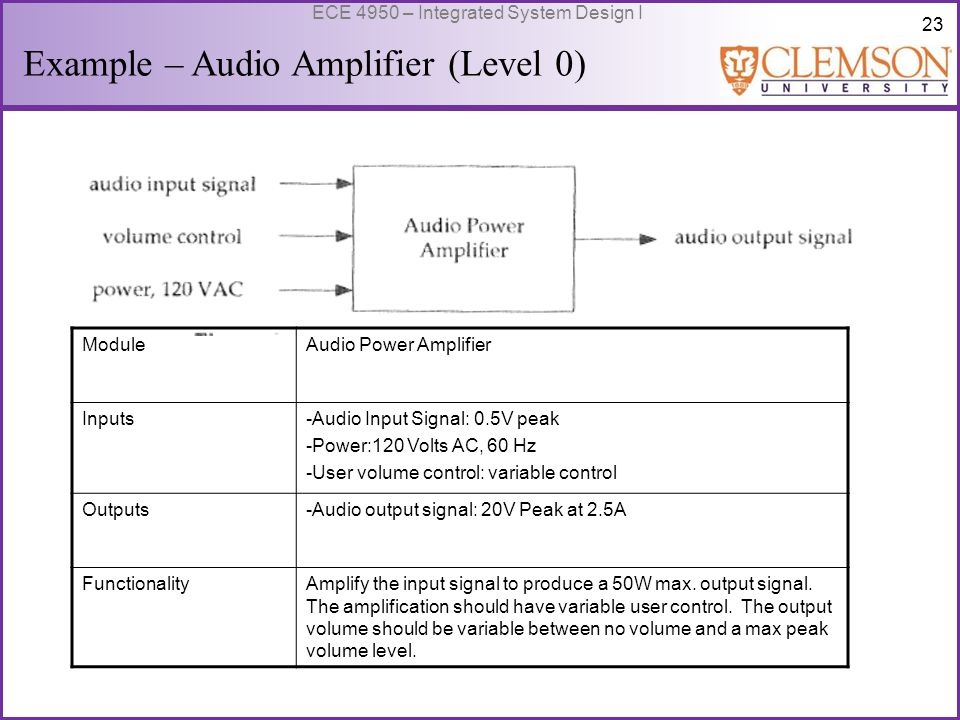 24 ECE 4950 – Integrated System Design I Example – Audio Amplifier (Level 1) ModuleBuffer Amplifier Inputs-Audio Input Signal: 0.5V peak -Power: +- 25V DC Outputs-audio output signal: 0.5V peak FunctionalityBuffer the input signal and provide unity voltage gain.