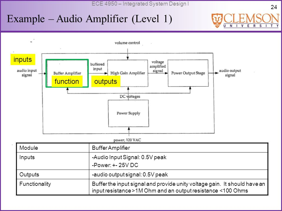 25 ECE 4950 – Integrated System Design I Example – Audio Amplifier (Level 1) outputs function inputs ModuleHigh Gain Amplifier Inputs-Audio Input Signal: 0.5V peak -User volume control:variable control -Power: +/- 25V DC Outputs-Audio output signal: 20v peak FunctionalityProvide an adjustable voltage gain, between 1 and 40.