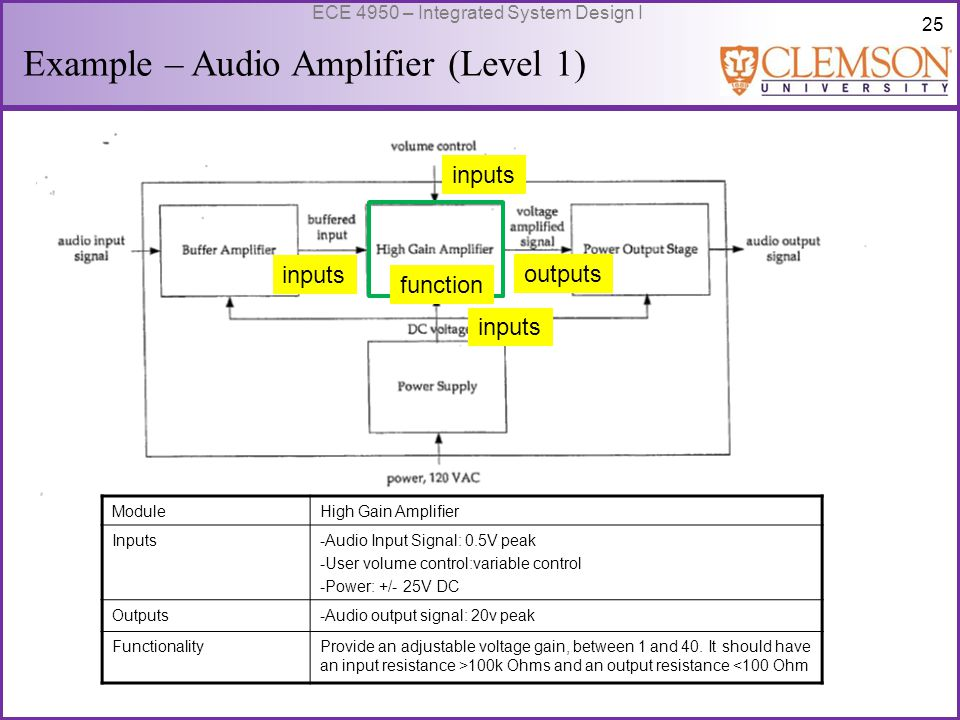 26 ECE 4950 – Integrated System Design I Example – Audio Amplifier (Level 1) outputs function inputs ModulePower Supply Inputs-120 V AC rms Outputs-Power: +/- 25VDC with up to 3A of current with regulation of <1% FunctionalityConvert AC wall outlet voltage to positive and negative DC output voltages, and provide enough current to drive all amplifiers
