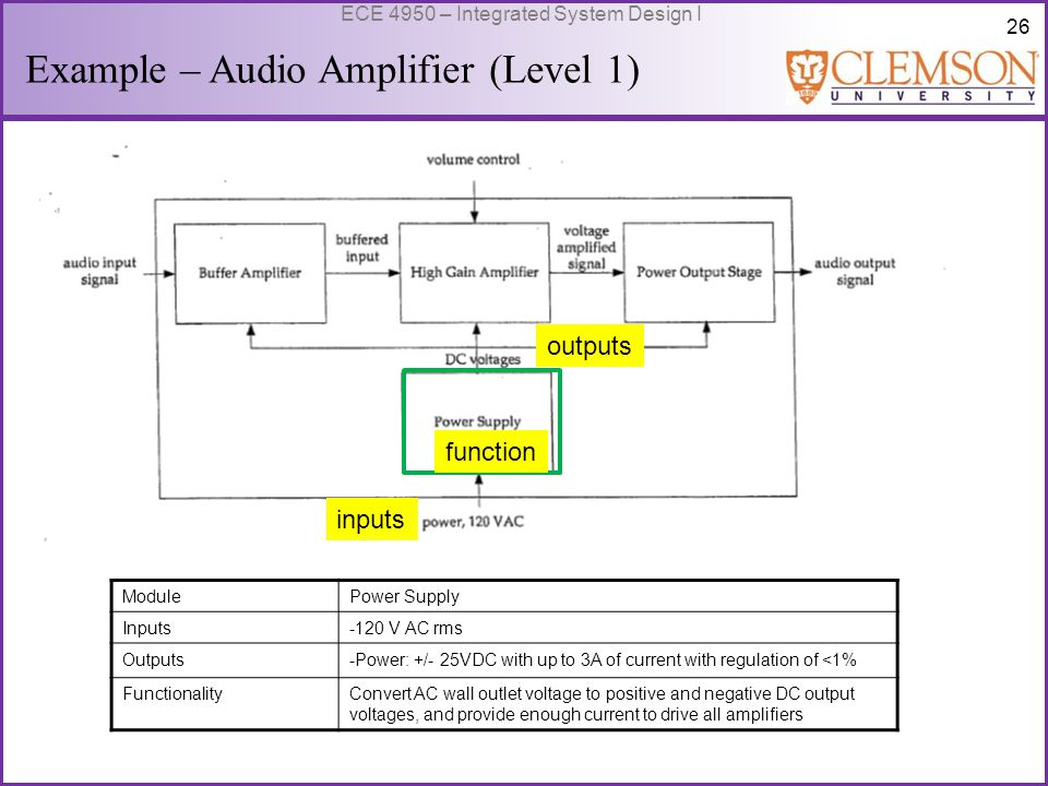 27 ECE 4950 – Integrated System Design I Example – Audio Amplifier (Level 1) function inputs ModulePower Output Stage Inputs-Audio Input Signal: 20v peak -Power: +/- 25V DC Outputs-Audio output signal: 20v peak at up to 2.5A FunctionalityProvide unity voltage gain with output current as required by a resistive loads of up to 2.5A.