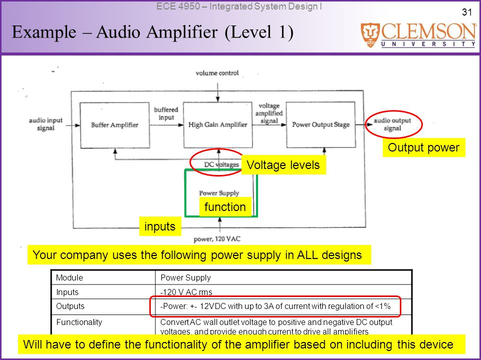 32 ECE 4950 – Integrated System Design I Example – Audio Amplifier (Level 1) ModulePower Output Stage Inputs-Audio Input Signal: 20V peak -Power: +- 25V DC Outputs-audio output signal:10V peak at up to 1A FunctionalityProvide unity voltage gain with output current as required by a resistive load of up to 2.5A.