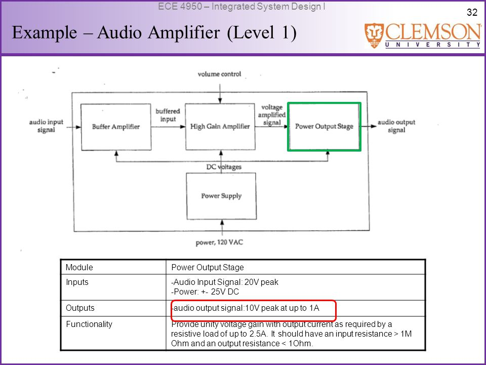 33 ECE 4950 – Integrated System Design I Example – Audio Amplifier (Level 0) ModuleAudio Power Amplifier Inputs-Audio Input Signal: 0.5v peak -Power:120 volts AC rms, 60 Hz -User volume control: variable control Outputs-audio output signal:10VPeak value (not given directly, calculate from power output = 12.5W) FunctionalityAmplify the input signal to produce a 50W max.