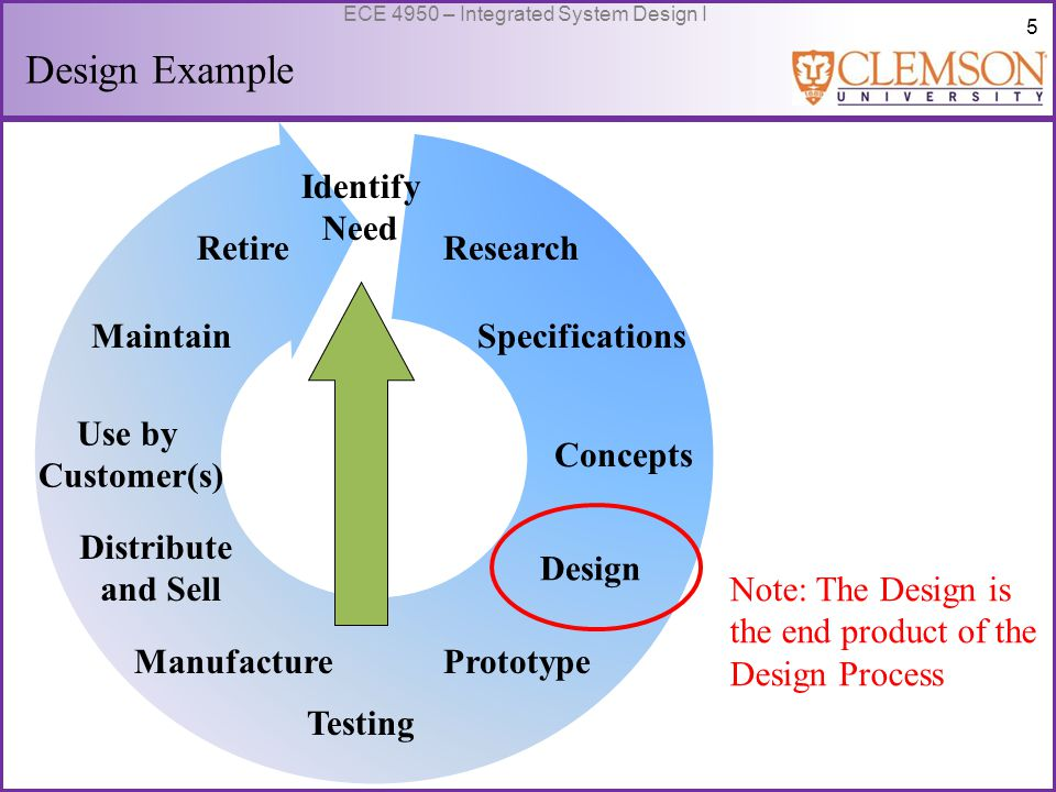 6 ECE 4950 – Integrated System Design I Outline: Design Tools What is an Electrical Design.