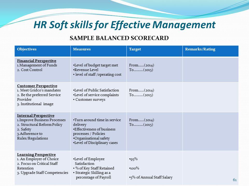HR Soft skills for Effective Management CORPORATE SCORECARD DEPARTMENTAL SCORECARD INDIVIDUAL SCORECARD Alignment of BSC/Performance process 62
