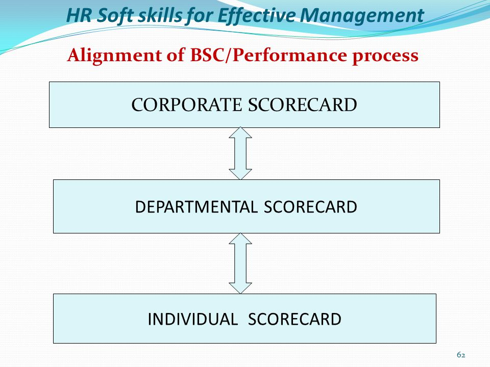 HR Soft skills for Effective Management Conclusion Using the balanced scorecard as performance management system makes an organisation focused by prioritising its needs, ensuring key drivers of strategy are identified, aligned and measured.