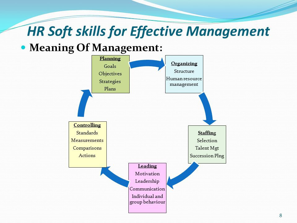 HR Soft skills for Effective Management Key Management Process : - Planning Planning is a process which entails analyzing and forecasting the resources required to achieve business goals and objectives Typical business Plan: Strategic Plan Operational Plan Implementation Plan 9