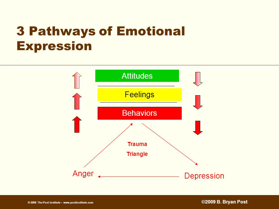 © 2008 The Post Institute – www.postinstitute.com 3 Pathways of Emotional Expression Attitudes Feelings Behaviors Anger Depression Trauma Triangle ©2009 B.