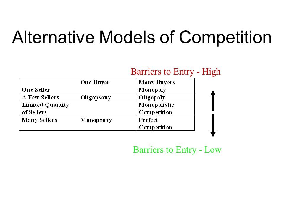 Attributes of Alternative Market Types Pure Monopoly