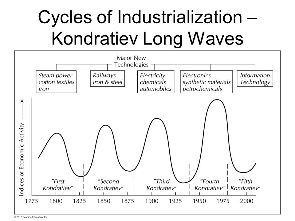 Consequences of the Industrial Revolution Creation of an Industrial Working Class –Rise of organized labor Urbanization – industry as city forming activity (.