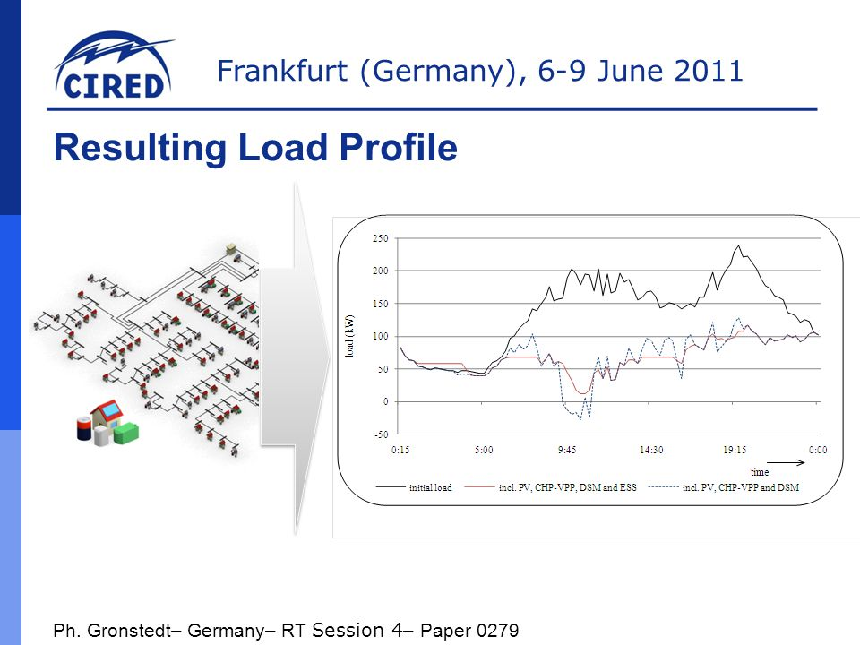 Frankfurt (Germany), 6-9 June 2011 Results and Outlook Smart integration of decentralized power units via VPP combined with strategies for DSM & El.