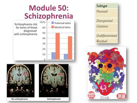 Module 50: Schizophrenia. Schizophrenia: the mind is split from reality, e.g. a split from one's own thoughts so that they appear as hallucinations. Psychosis.