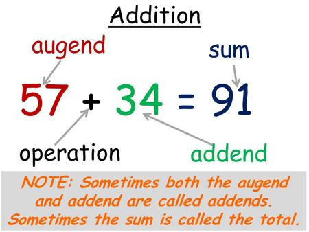 57 + 34 = 91 sum operation augend addend NOTE: Sometimes both the augend and addend are called addends. Sometimes the sum is called the total. Addition.