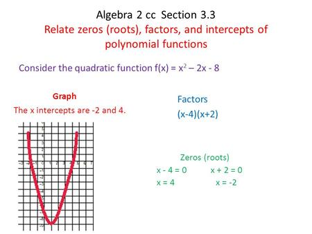 Algebra 2 cc Section 3.3 Relate zeros (roots), factors, and intercepts of polynomial functions Consider the quadratic function f(x) = x 2 – 2x - 8 Zeros.