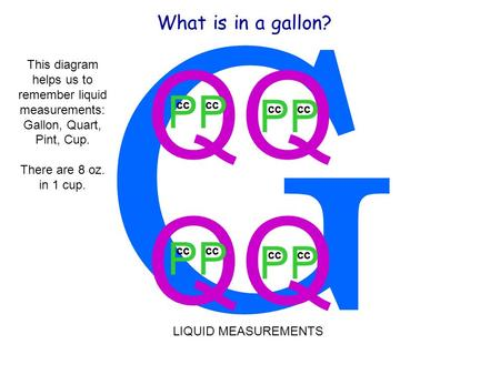 G QQ PP cc What is in a gallon? This diagram helps us to remember liquid measurements: Gallon, Quart, Pint, Cup. There are 8 oz. in 1 cup. LIQUID MEASUREMENTS.
