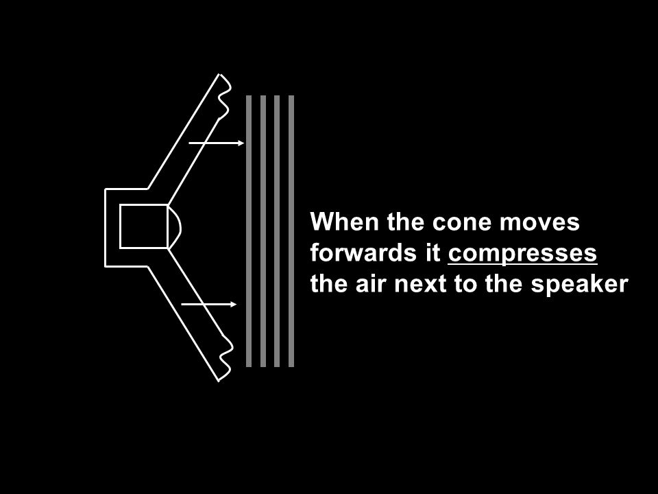 When the cone moves backwards it rarefies the air next to the speaker