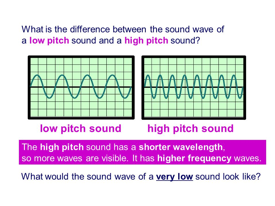A higher frequency sound at a lower volume Looking at Sound Waves