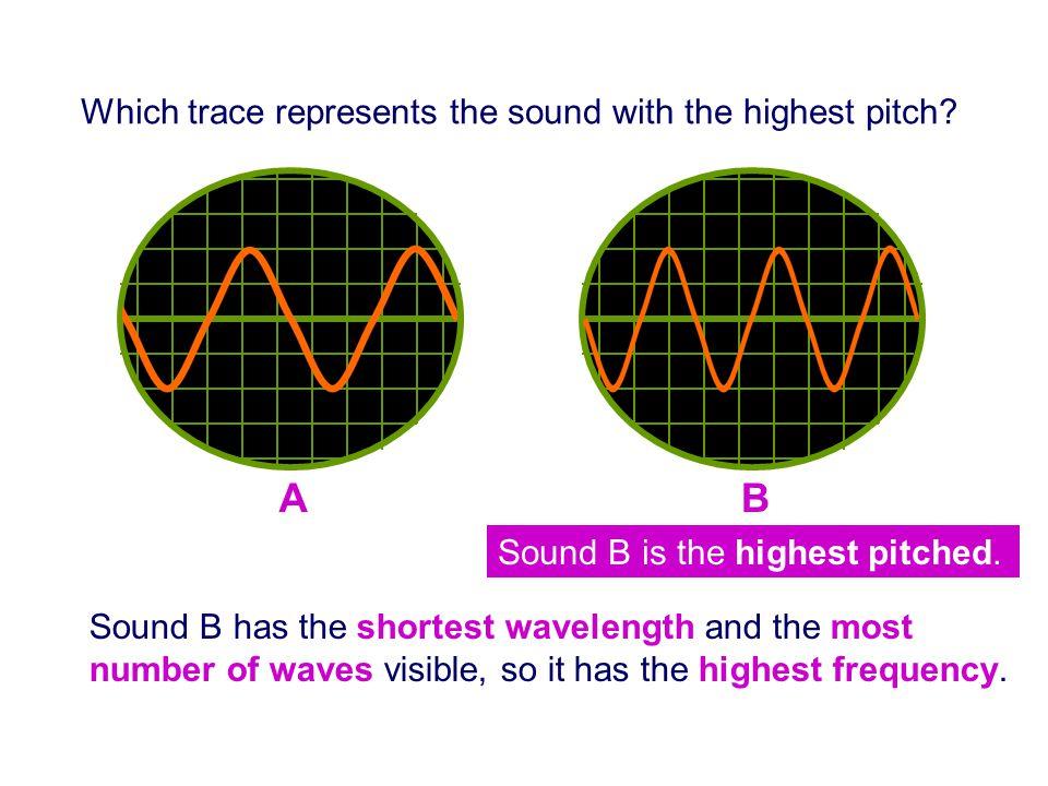 Match the description to the oscilloscope pattern: 1.