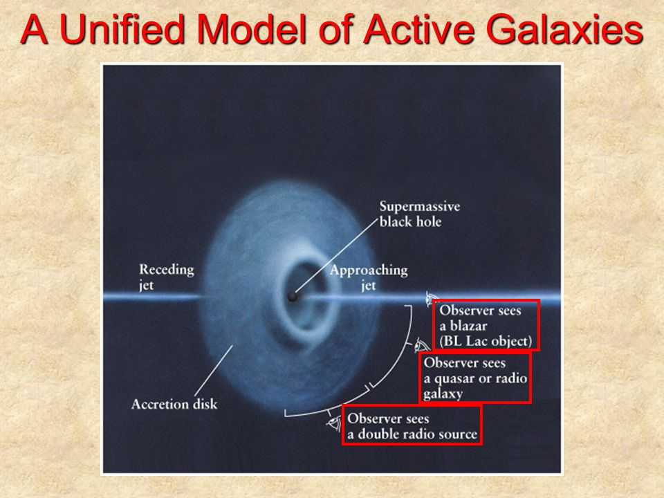 Active Galaxies: Physical Processes Gravity near supermassive black holes –Nearby stars, gas & dust drawn into the hole Original spherical distribution becomes an accretion disk Gravity & centrifugal effect balance outside event horizon Matter piles up further away from this region –Abundant radio,  -ray & X-ray 's are produced Pressure forces matter away ⊥ to accretion disk –Gas is ionized & therefore constitutes an electric current –This electric current in turn produces a magnetic field –The magnetic field spirals outward due to rapid rotation –Relativistic electrons produce synchrotron radiation Recent supportive observations –Unusual appearance of the galaxy NGC 4261 An accretion disk ~ 250 pc (~ 800 ly) in diameter Two radio lobes ~ 2,000 pc (~ 6,400 ly) long