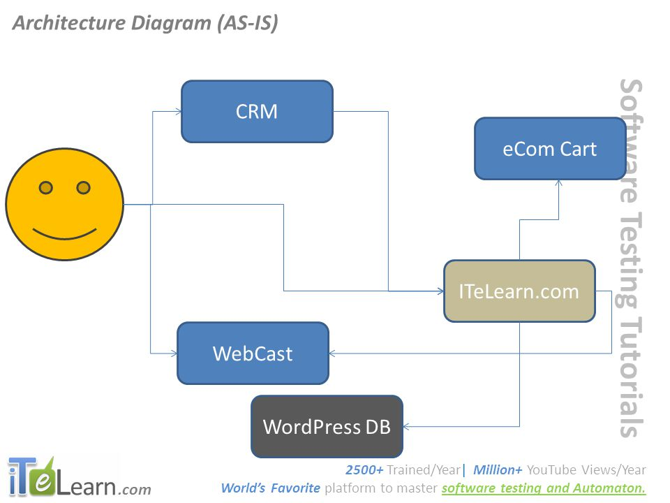 .com Software Testing Tutorials Architecture Diagram (To-Be) 2500+ Trained/Year| Million+ YouTube Views/Year World's Favorite platform to master software testing and Automaton.