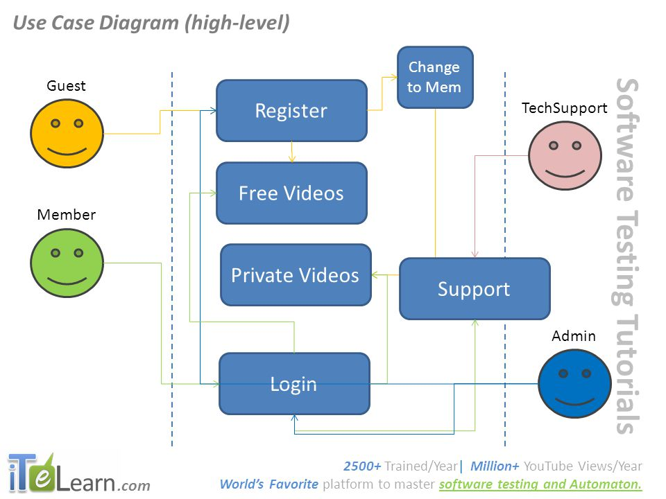 .com Software Testing Tutorials Use Case Diagram (high-level) 2500+ Trained/Year| Million+ YouTube Views/Year World's Favorite platform to master software testing and Automaton.