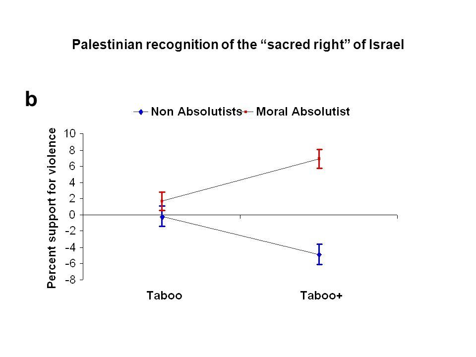 Compromising Palestinian sovereignty over East Jerusalem d