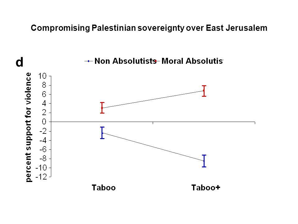 Moral absolutist Israeli settlers a b