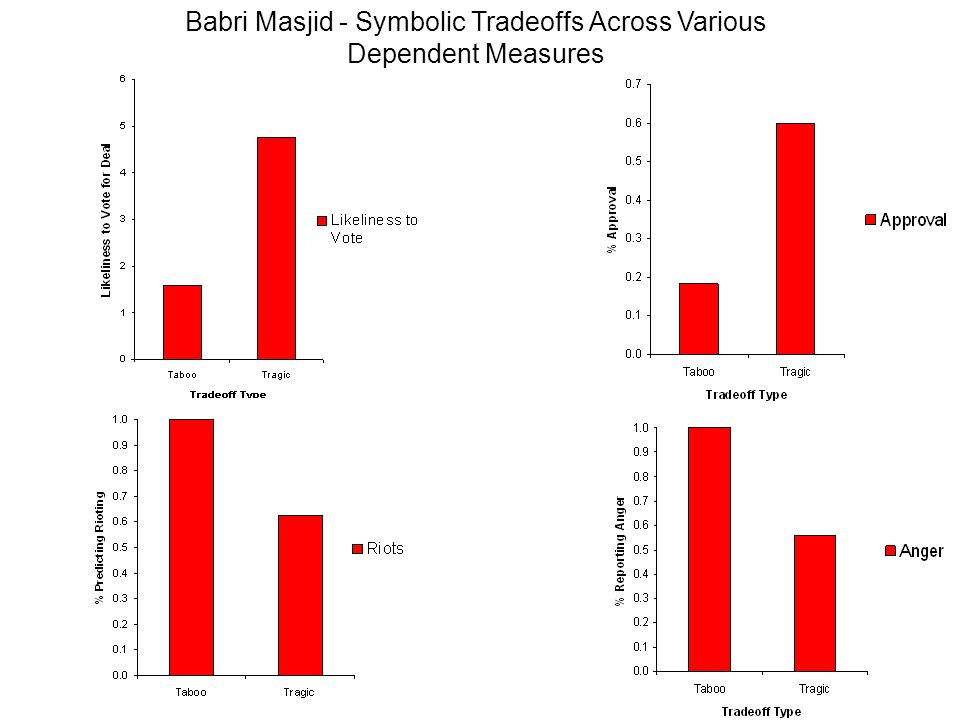 Sacred Values TabooTaboo+ Symbolic Tradeoffs Taboo+ Tradeoffs