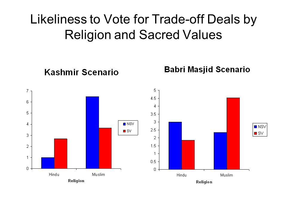 Summary – Kashmir Scenario Suggest that Muslim participants are, in fact, more sensitive to changes in trade-off type than Hindu participants in this scenario In the Kashmir scenario, Muslim participants with sacred values are less approving of any trade-off deal than Muslim participants without sacred values.