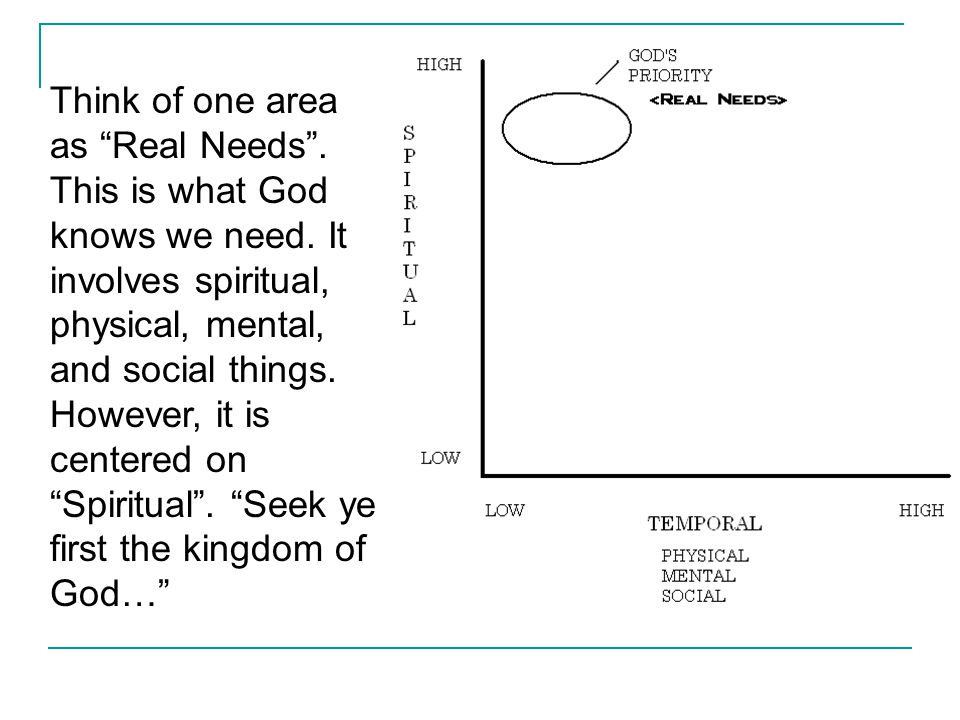 Think of one area as Felt Needs .This is what people think they need.