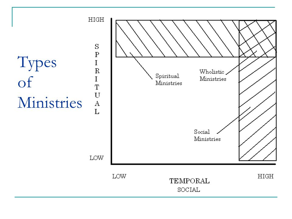 Attitudes regarding social ministry (from Harvie Conn) Spiritualist.