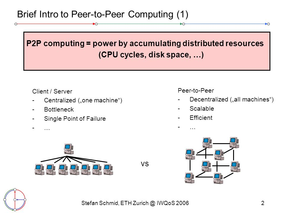 Stefan Schmid, ETH Zurich @ IWQoS 20063 Brief Intro to Peer-to-Peer Computing (2) Examples: - computing power (Folding@Home, …) - file sharing (eMule, Kangoo, …) - internet telephony (Skype, …) - media streaming (Swistry, …) file sharing distributed computations Swistry (live media streaming)