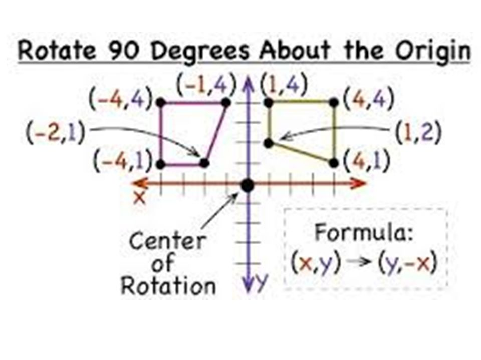 Rotate 270  Clockwise (Same as 90  ccw) Change the sign of y and switch the order