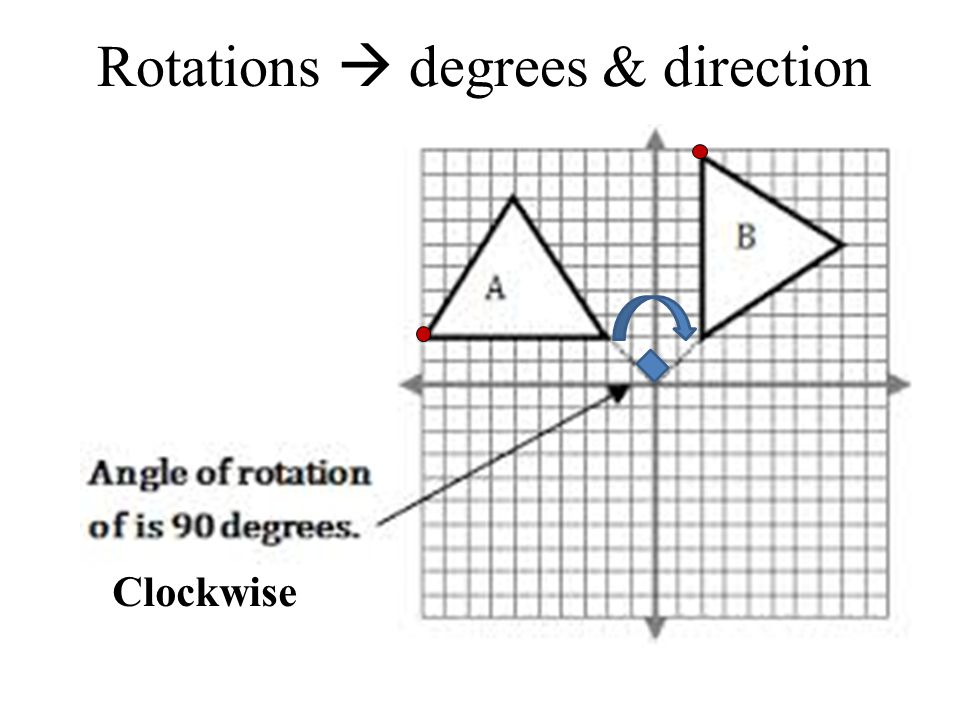 Rotation of 90°: Rotation of 180°: Rotation of 270°: A rotation turns a figure through an angle about a fixed point called the center.