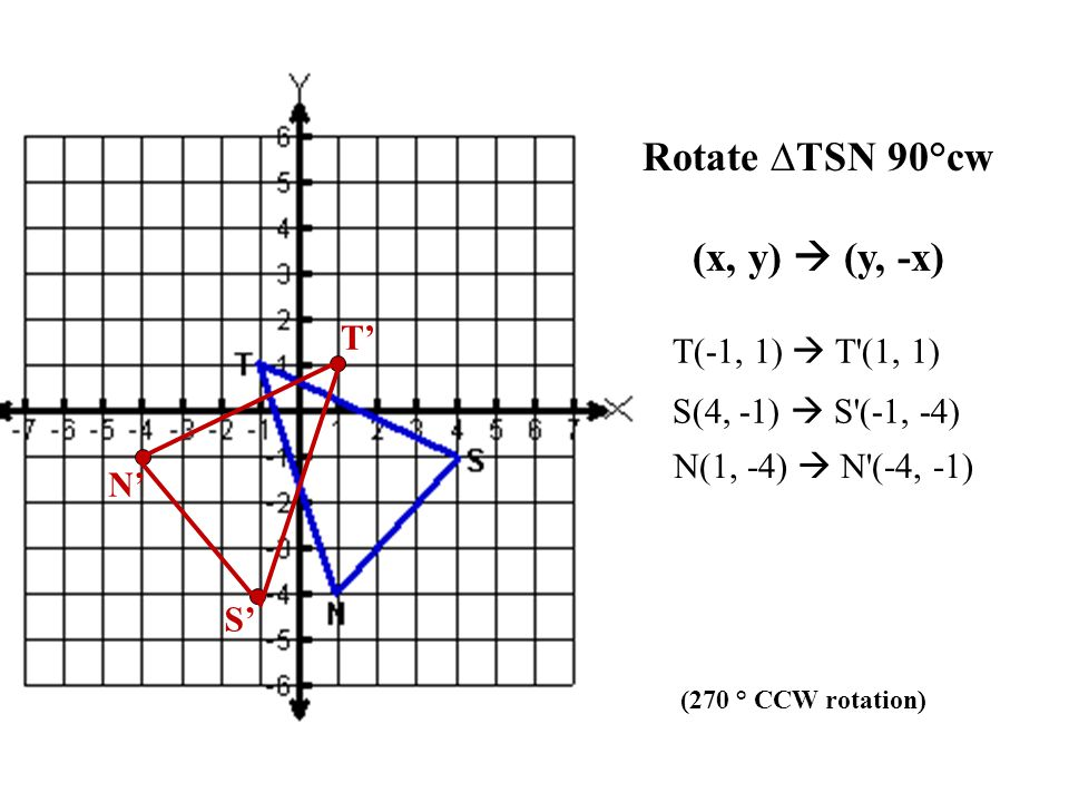 T(-1, 1)  T (1, -1) S(4, -1)  S (-4, 1) N(1, -4)  N (-1, 4) Rotate ∆TSN 180° (x, y)  (-x, -y)
