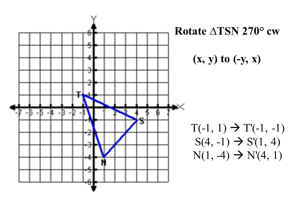 Rotate 90  CW about the Origin (Same as 270  CCW) Change the sign of x and switch the order
