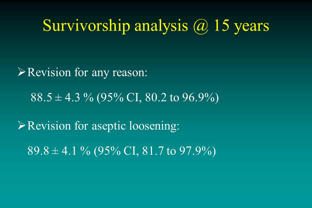 0 20 40 60 80 100 051015 Follow-up (years) Survival rate (%) Acetabular components Femoral components 85.6% 98.6% Survivorship analysis @ 15 years End-point = Radiographic loosening