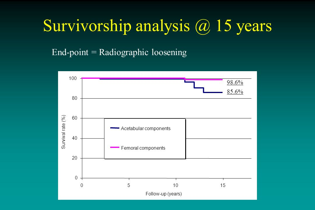 Age at index THA Gender Ficat and Arlet Stage Underlying disease Kerboull Necrotic Angle NS Predictive factors of radiographic loosening (Log rank)