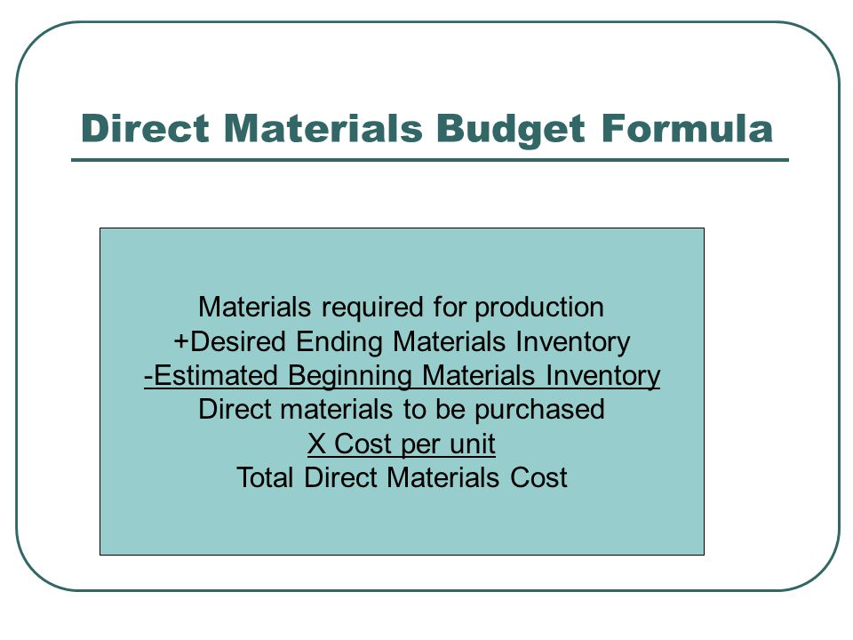 Direct Materials Purchases Budget Estimates purchase levels for the next year and costs Materials required for production plus ending inventory minus beginning inventory