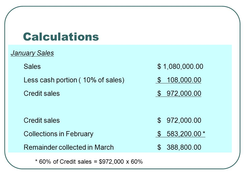 Calculations February Sales Sales $ 1,240,000.00 Less cash portion ( 10% of sales) $ 124,000.00 Credit sales $ 1,116,000.00 Credit sales $ 1,116,000.00 Collections in February $ 669,600.00 Remainder collected in March $ 446,400.00